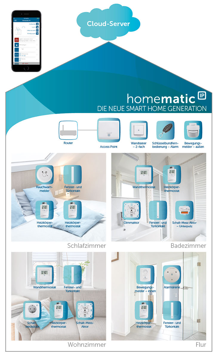 homematic ip smart home system g nstig kaufen im shop von cyberport. Black Bedroom Furniture Sets. Home Design Ideas